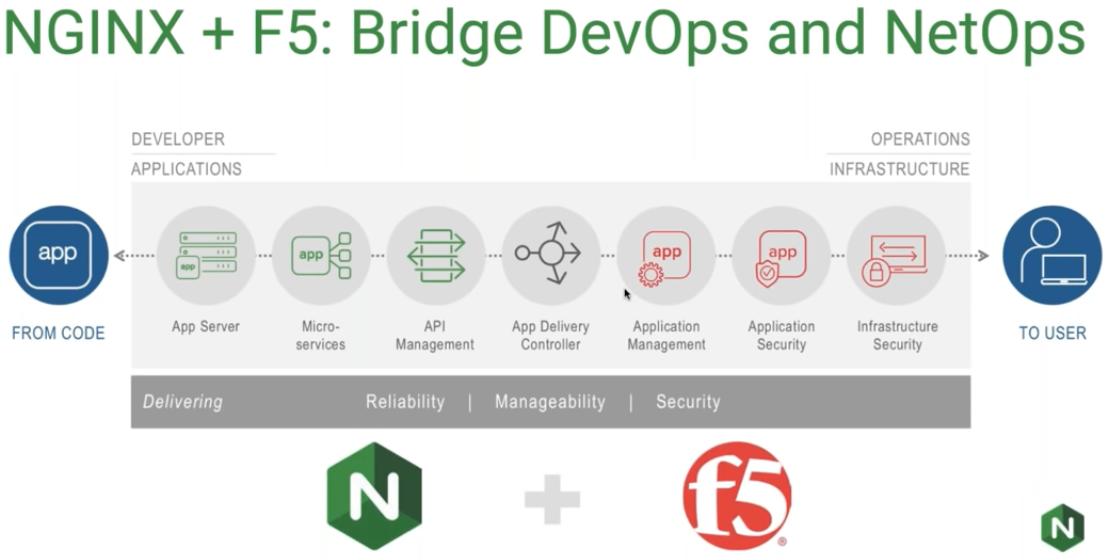 NGINX F5 Solusi End To End Untuk Aplikasi Anda