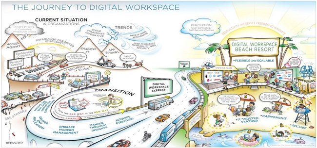 What is the Digital Workspace-2